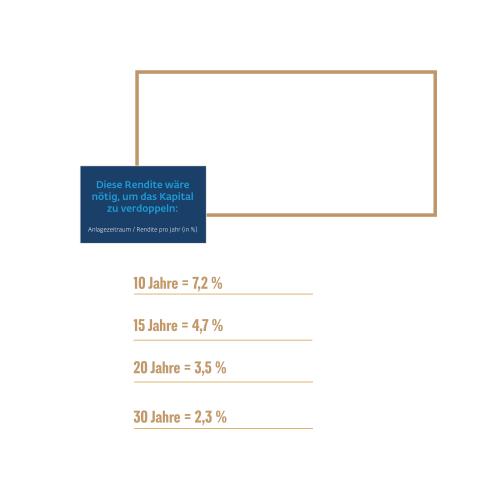 Investieren: Übersicht Zusammenhang Investitionszeitraum und Rendite