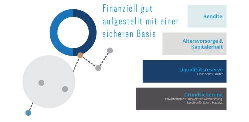 Investieren: Balkendiagramm zum Thema Finanzstruktur